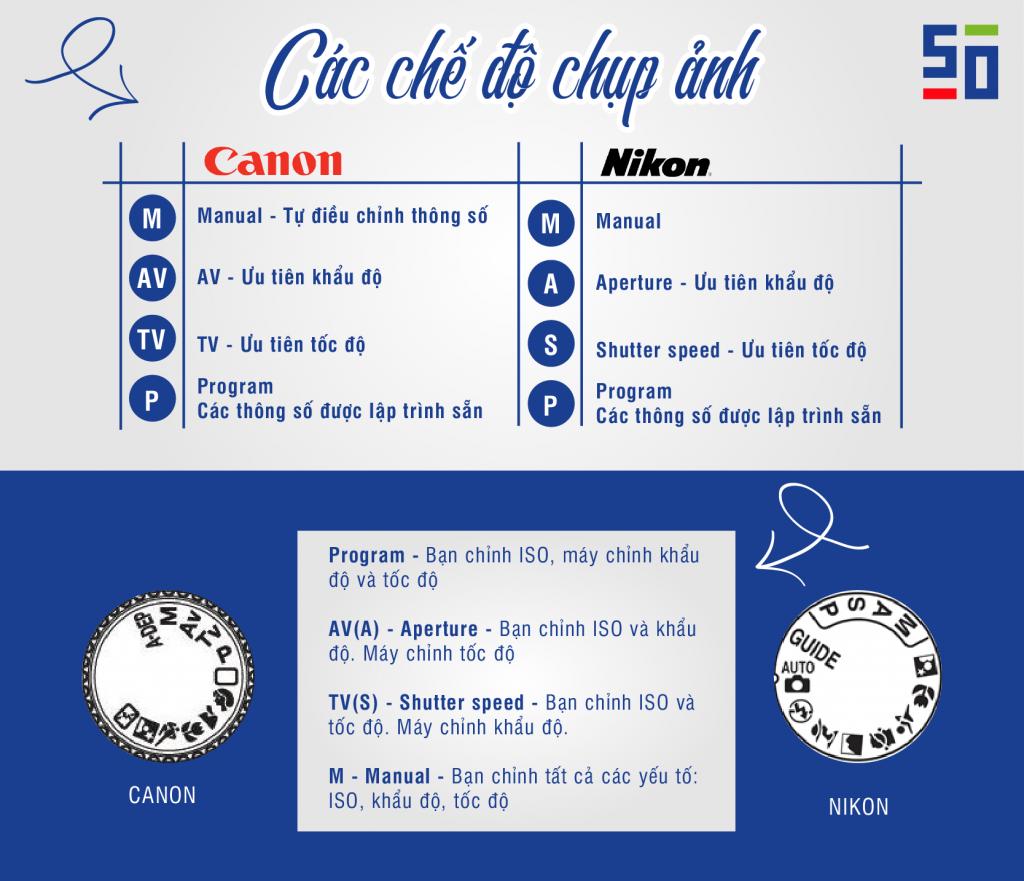 [Infographic] Cẩm nang nhiếp ảnh cho người mới | 50mm Vietnam