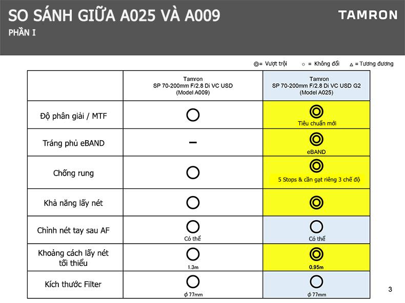 Bảng so sánh giữa Tamron A025 và Tamron A009