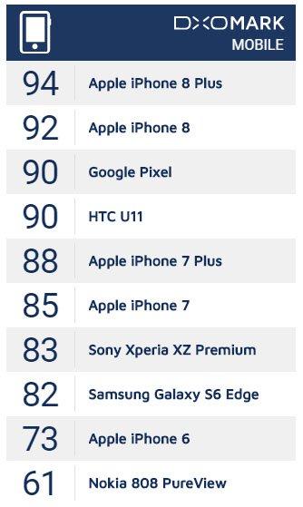 iPhone 8 Plus - chiếc smartphone có camera đẹp nhất | 50mm Việt Nam
