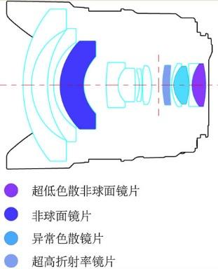 Yongnuo ra mắt ống góc cực rộng viền đỏ 14mm f/2.8   50mm Vietnam