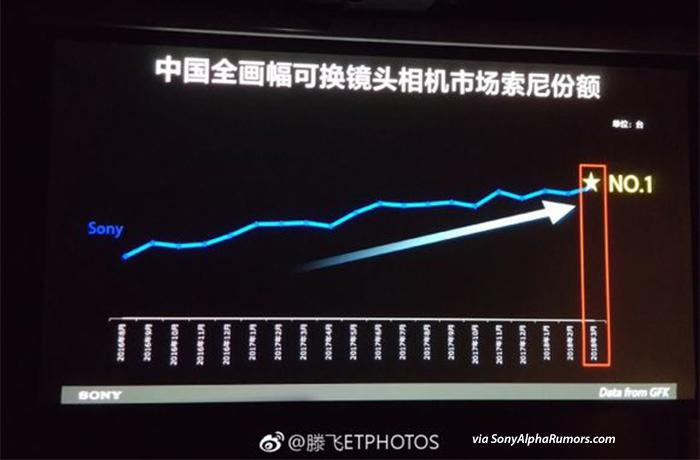 Sony chiếm lĩnh ngôi đầu mảng máy ảnh full-frame ở Trung Quốc | 50mm Vietnam