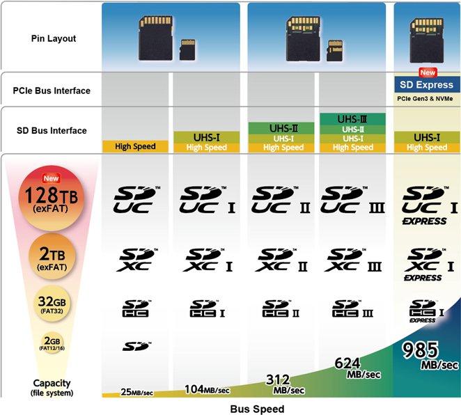 """SDUC Express: Chuẩn thẻ nhớ """"khủng long"""" dung lượng 128TB, tốc độ 985MB/giây   50mm Vietnam"""
