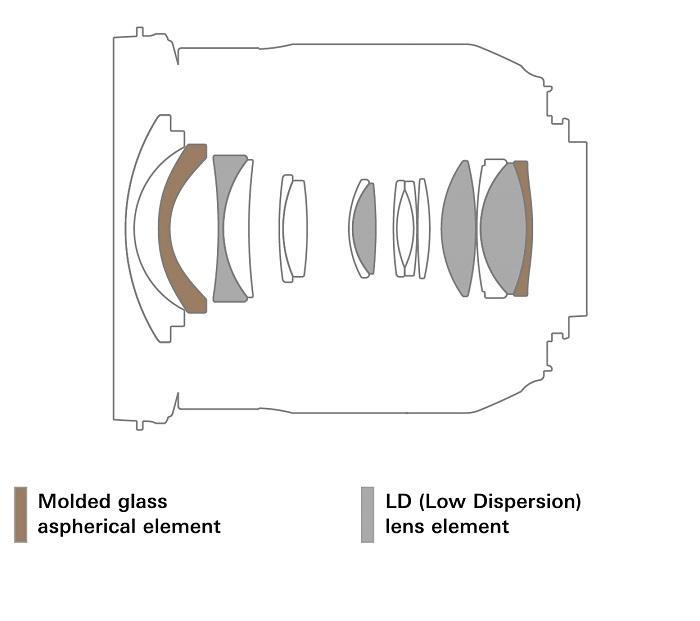 Tamron sắp ra mắt ống kính góc rộng 17-35mm f/2.8-4 DI USD | 50mm Vietnam