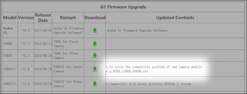 Godox cập nhật firmware giúp flash tương thích máy ảnh Canon | 50mm Vietnam